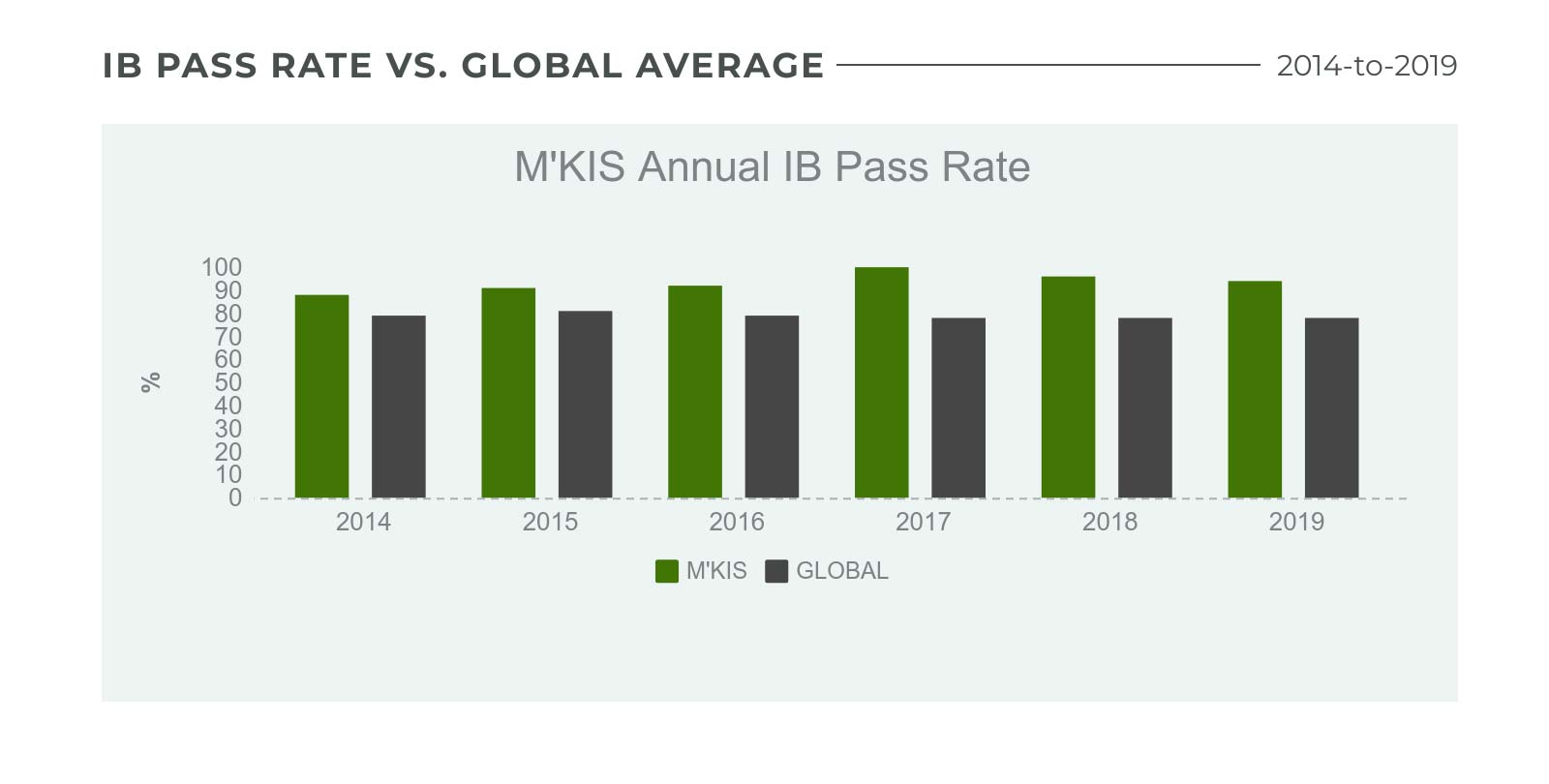 M'KIS IB Pass Rate vs Global Average